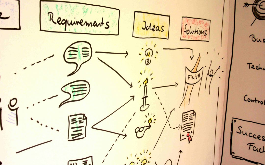 Requirements Engineering im Innovationsprozess
