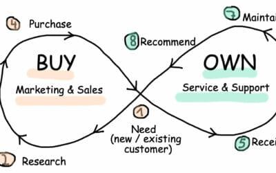 Datengetriebene Service-Optimierung